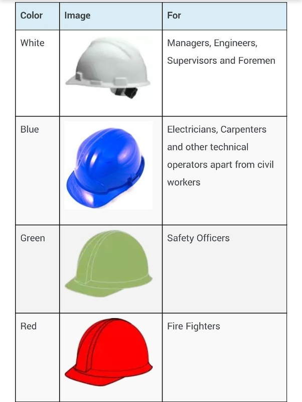 What Is Civil Engineering Helmets Colour S Quora