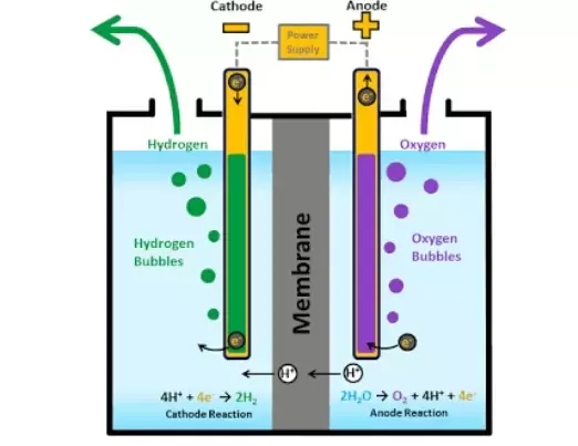 during electrolysis of water what is formed at an anode and at a rh quora com