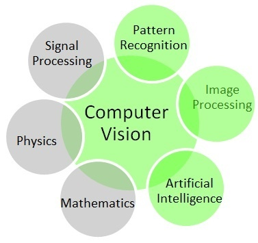 What Is The Difference Between Computer Vision And Visual