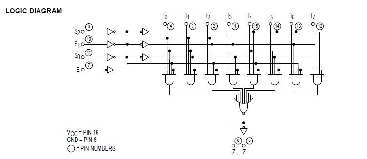 schottky process for high speed • multifunction capability • on-chip select  logic decoding • fully buffered complementary outputs • input clamp diodes  limit