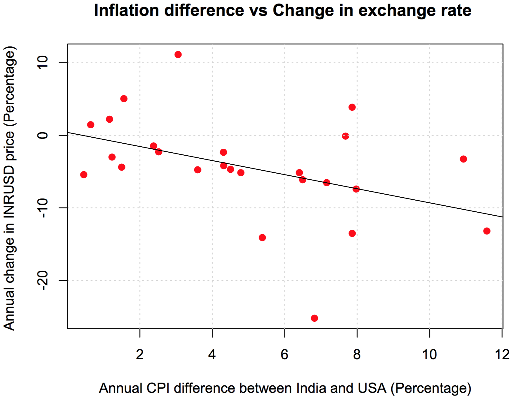 There Is A Clear Negative Relation Between Inflation Diffeial And Ru Dollar Exchange Rate