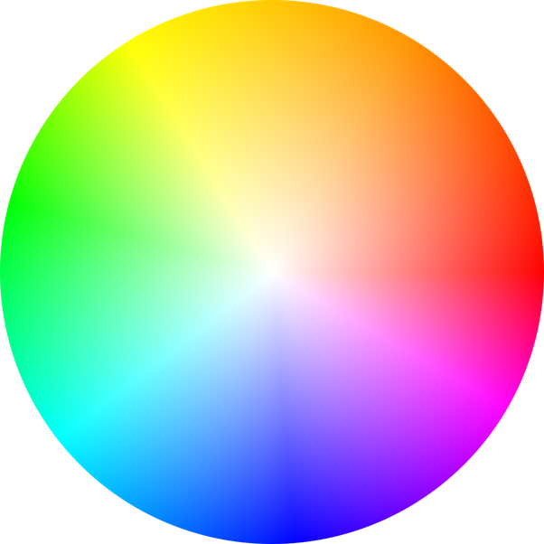 Our Eyes Dont Detect Wavelengths Directly With Sensors That Establish A Point Along The Line Of Spectrum Instead Retinas Have Three Types