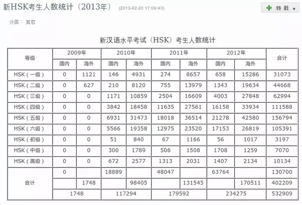HSK test takers statistics: how many people took the HSK test from 2009 to 2012.
