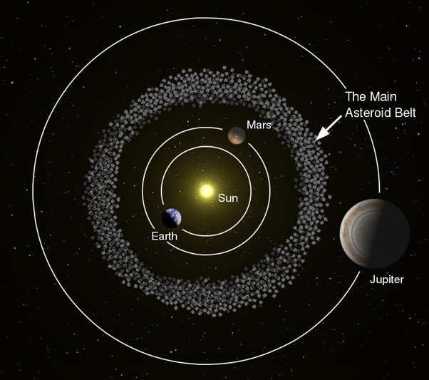 What would happen to our solar system if we removed planet ...