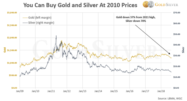Gold Is Over Valued Or Under
