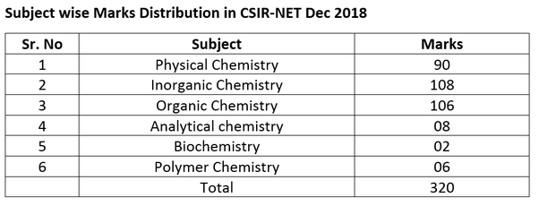 Which book is the best for CSIR-NET and the GATE preparation