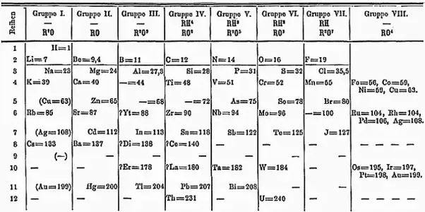 Why Do All The Elements In The First Column Of The Periodic Table