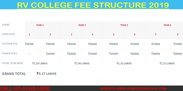 What Is The 4 Years Total Fees For Be At Rvce Bangalore