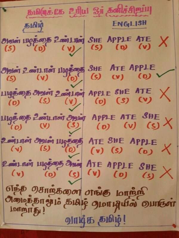 special features of tamil language Write in your language wherever you may be with the additional features use the unicode character picker to select special characters that can not be entered.