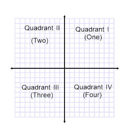 what are some examples of quadrants in a graph quora
