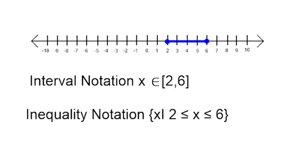 Whats The Difference Between Interval And Inequality Notation Quora