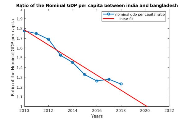 Can Bangladesh surpass India's per capita? - Quora