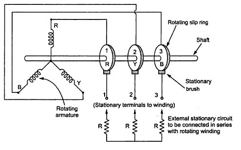 Why sliprings are provided in an induction motor quora asfbconference2016 Images