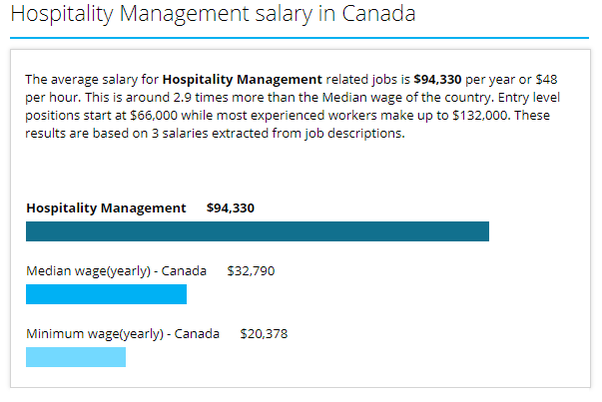 Is Canada Good To Get Job After Hospitality Management Quora