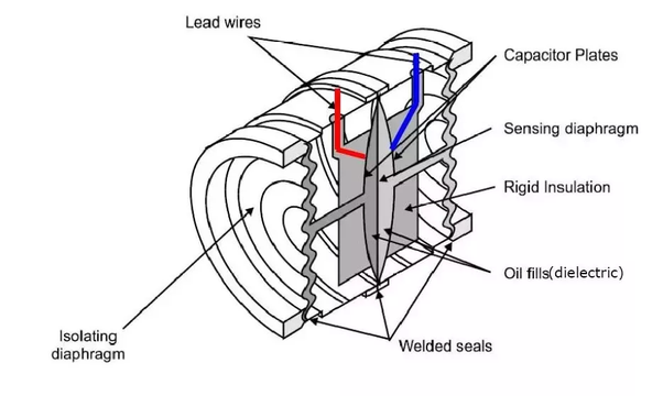 How do differential pressure sensors work and what are they used for