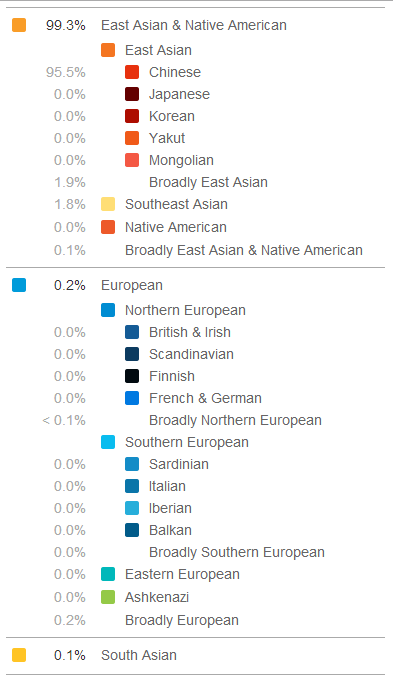 Asian nationality test