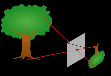 how to describe a simple camera with the help of a diagram quora rh quora com simple camera ray diagram