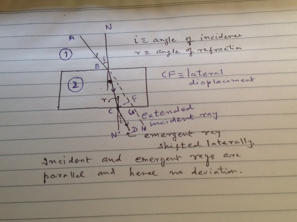 What Is The Lateral Displacement Of Light Quora