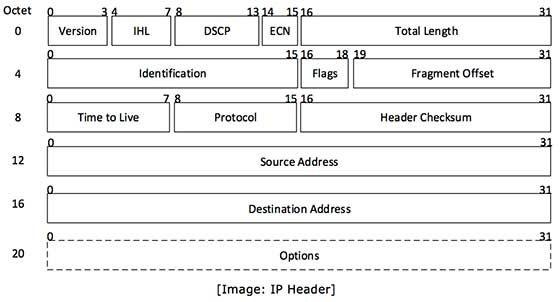 tcprewrite add ethernet header destination