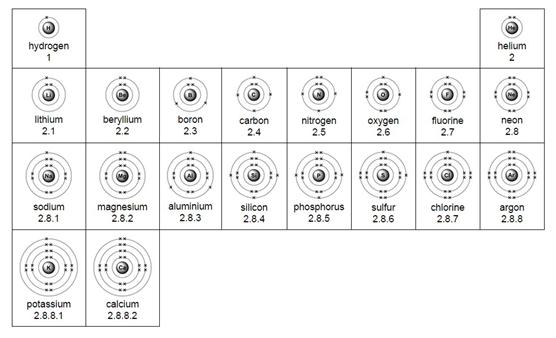Electron configuration worksheet first 20 elements