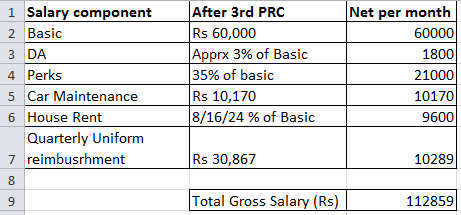 What Would Be The Expected Salary In Ongc After Psus Pay Revision