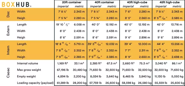 What are the dimensions of a 40ft storage container Quora