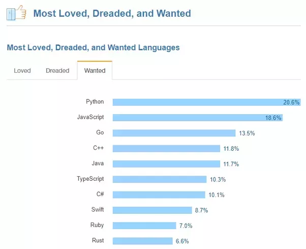 Which programming language would you recommend a beginner to learn according to stack overflow python is the most wanted programming language what you can see in the chart below fandeluxe Image collections