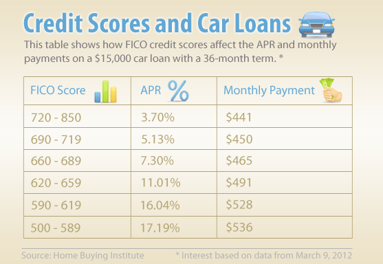 What Kind Of Credit Score To Buy A Car >> Is It Easy To Find A Car Loan With A Credit Score Near 550
