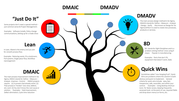 what is the difference between the six sigma dmaic and dmadv