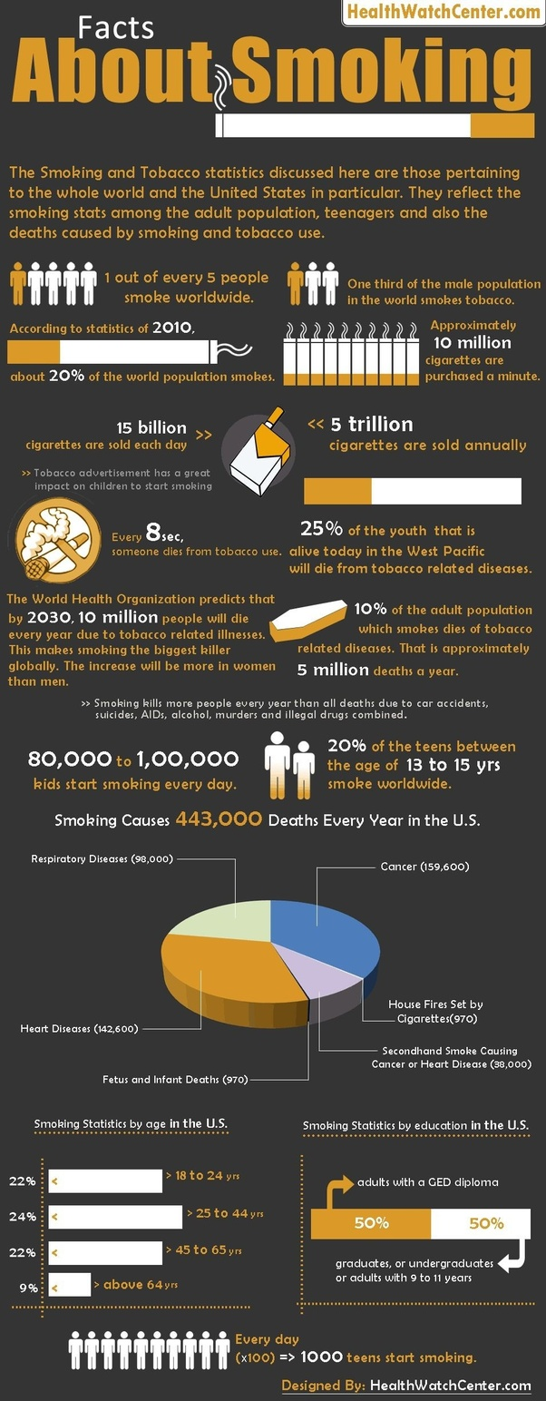 Every cigarette you smoke reduces your expected lifespan by 11 minutes.