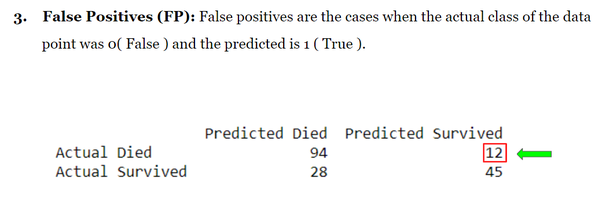 What is the best example for false negative, false positive