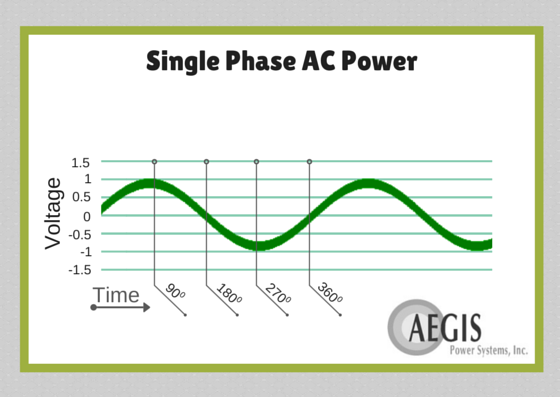 What is the difference between a single-phase AC and a 3-phase AC ...