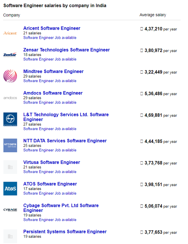 What is the salary of software engineer in India per month