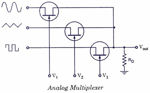 what is the difference between a digital multiplexer and