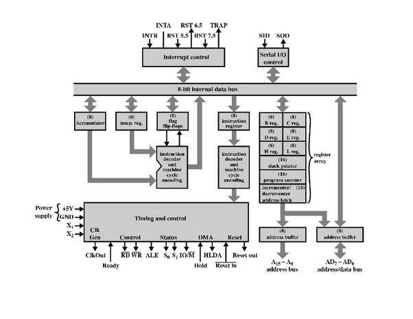 which software for windows 10 is good for 8085 programming quora rh quora com Control Logic Diagram Control Logic Diagram Symbols