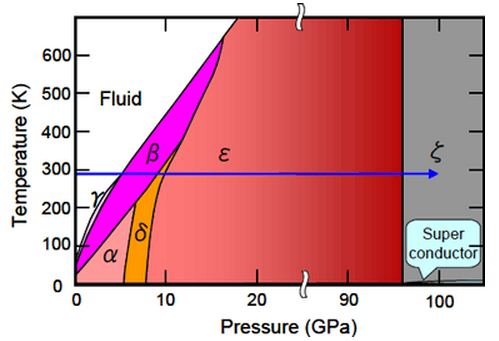 Why Is The Melting Point Of Solid Oxygen 219 Degree Celsius Quora