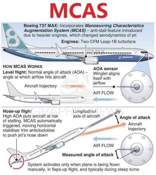 Why are Boeing 737 max crashing? - Quora