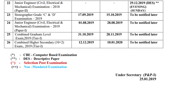 How to apply for the SSC CHSL 2019 - Quora