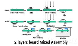 How does a PCB assembly process work? - Quora