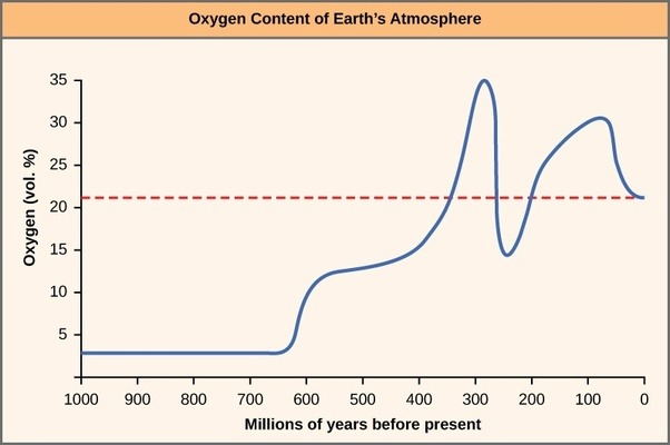 a study of the concentrations of oxygen and nitrogen on the atmosphere of the earth Oxygen is continuously replenished in earth's atmosphere by photosynthesis, which uses the energy of sunlight to produce oxygen from water and carbon dioxide oxygen is too chemically reactive to remain a free element in air without being continuously replenished by the photosynthetic action of living organisms.