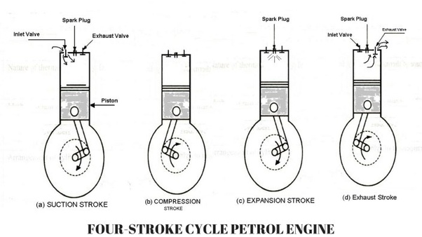 What Is A Four-stroke Cycle Gasoline Engine