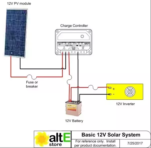what are the components needed for an off grid solar power system off-grid solar electric systems charge controller \u003e breaker \u003e battery bank \u003e breaker \u003e inverter \u003e ac breaker here's a very basic schematic for a simple off grid system