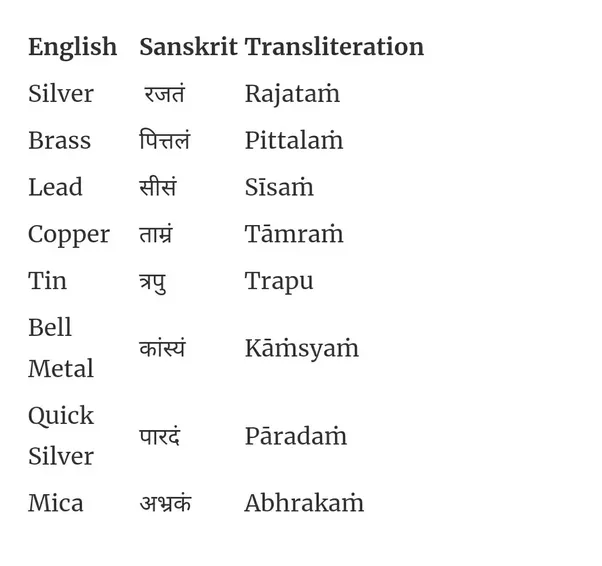 lotus essay in sanskrit language Sanskrit is the ancient language the vedas were composed in it is the root of many indian languages, and continues to be used as a language of religion and scholarship.