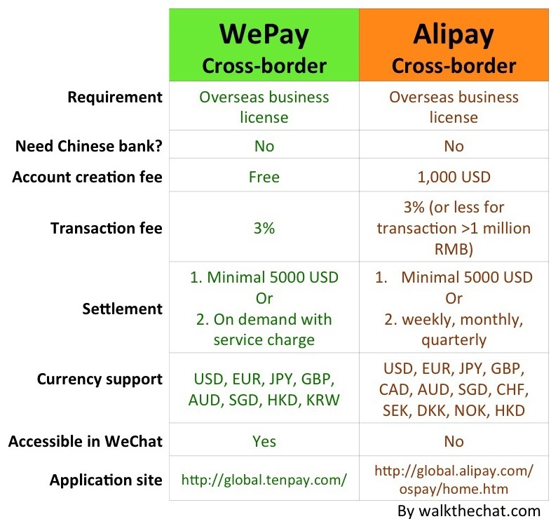Can US/ Canadian merchants accept in-store paymenst from Alipay or