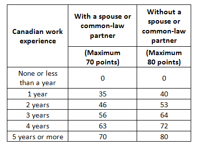 How many years work experience needed for PR visa in Canada