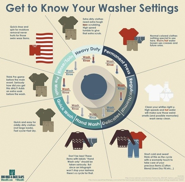 what is permanent press on washer and dryer cycle settings how and when should they be used. Black Bedroom Furniture Sets. Home Design Ideas