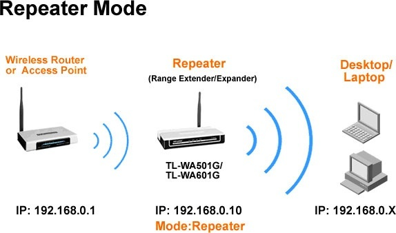 How to move my WiFi router if I only have one DSL port in the house ...