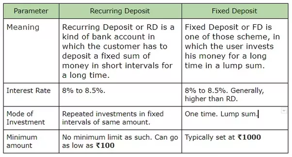 Investment strategies what is the difference between fixed deposit these investment methods are suitable for people who do not want to go for higher risk funds such as mutual funds or stocks if you fall under the low to yelopaper Choice Image