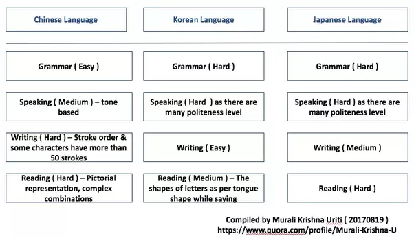 The Above Table Is Simple Overview Of Language But Please Keep In View That None Easy This Just To Give A Comparative