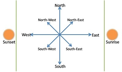 is it good to buy a south east facing home according to vaastu quora